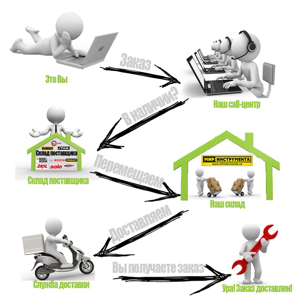 Схема доставки заказов
